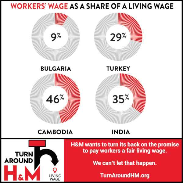 Minimum vs Living Wage
